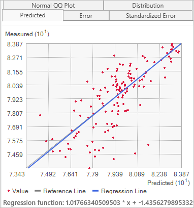 Predicted versus measured cross-validation graph