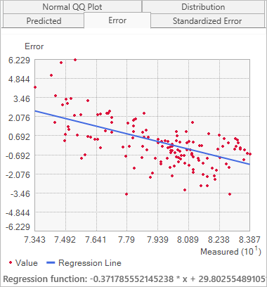 Measured versus error cross-validation graph